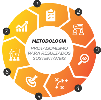 DHO CONSULTING - Metodologia Projetual