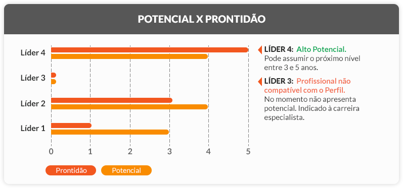 Potencial x Prontidão - DHO Consulting